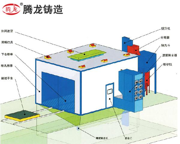 機械回收式噴砂(丸)房