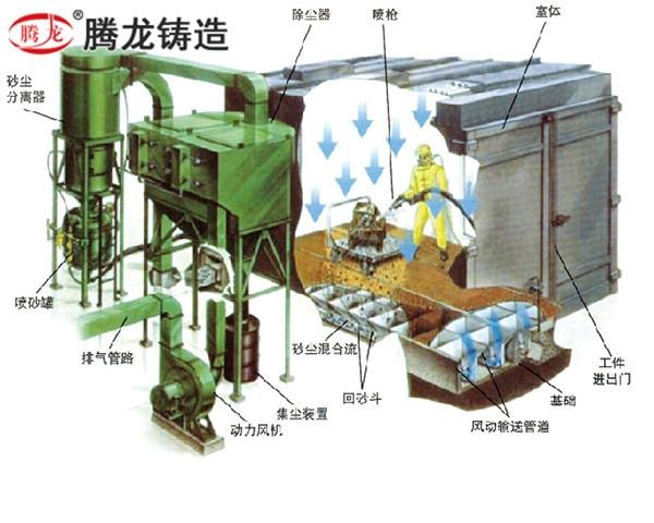 環保型蜂窩式噴砂(丸)房